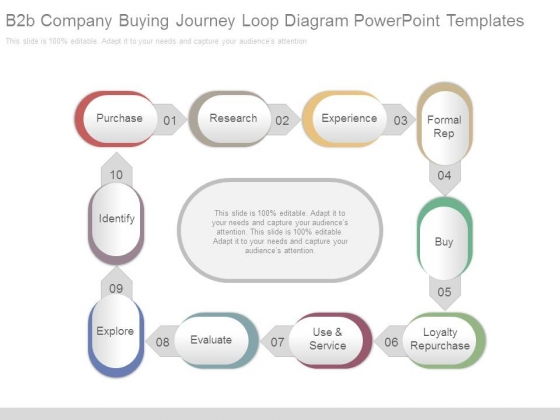 B2b Company Buying Journey Loop Diagram Powerpoint Templates