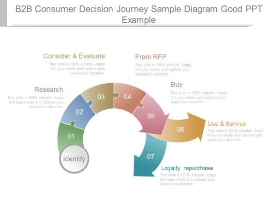 B2b Consumer Decision Journey Sample Diagram Good Ppt Example