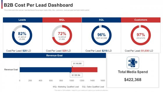 B2b Cost Per Lead Dashboard Ppt Infographic Template Background Designs PDF