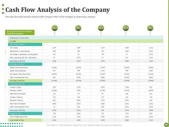 BPO_For_Managing_Enterprise_Financial_Transactions_Ppt_PowerPoint_Presentation_Complete_Deck_With_Slides_Slide_31