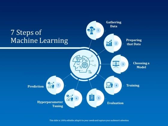 Back Propagation Program AI 7 Steps Of Machine Learning Ppt Visual Aids Files PDF