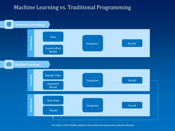 Back Propagation Program AI Machine Learning Vs Traditional Programming Diagrams PDF