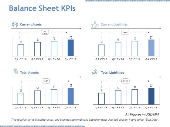 Balance Sheet Kpis Ppt PowerPoint Presentation Infographic Template Inspiration