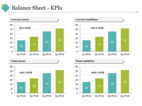 Balance Sheet Kpis Ppt PowerPoint Presentation Infographics Good
