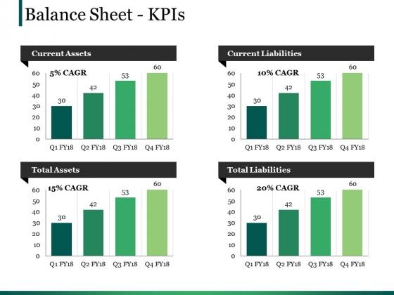Balance Sheet Kpis Ppt PowerPoint Presentation Layouts Design Ideas