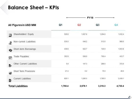 Balance Sheet Kpis Ppt PowerPoint Presentation Summary Layouts