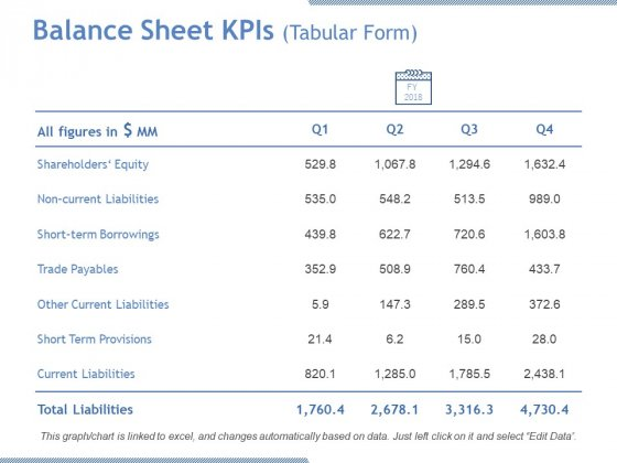Balance Sheet Kpis Tabular Form Ppt PowerPoint Presentation Gallery Examples
