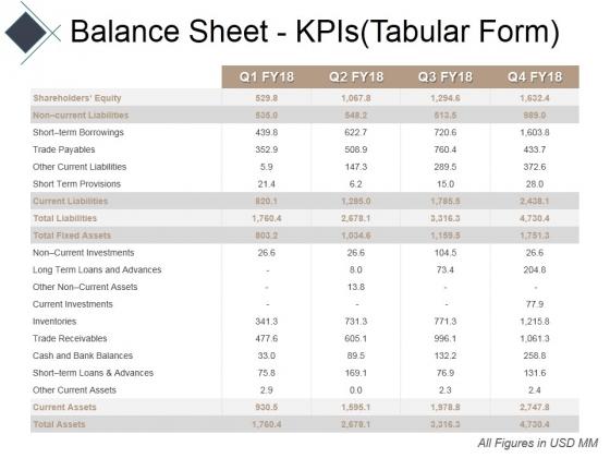 Balance Sheet Kpis Tabular Form Ppt PowerPoint Presentation Show Example Introduction
