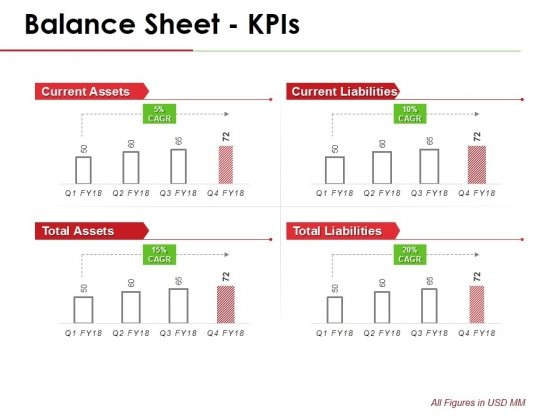 Balance Sheet Kpis Template 1 Ppt PowerPoint Presentation Layouts Design Ideas