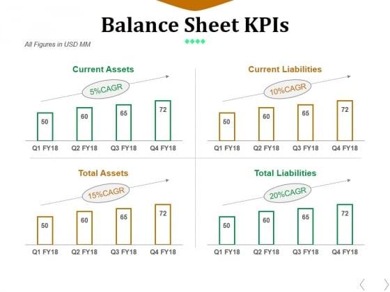 Balance Sheet Kpis Template 2 Ppt PowerPoint Presentation Ideas Graphics