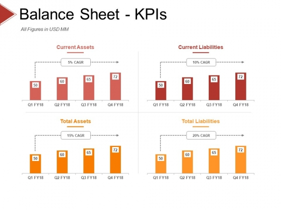 balance sheet kpis template 3 ppt powerpoint presentation