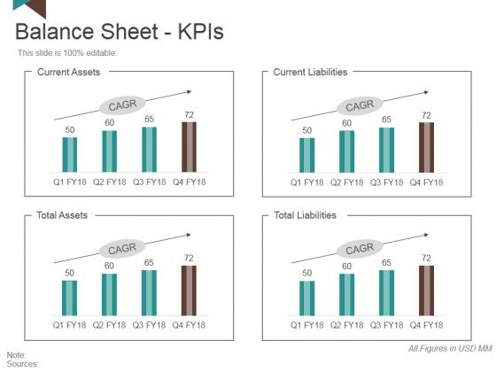 Balance Sheet Kpis Template 3 Ppt PowerPoint Presentation Slides Brochure