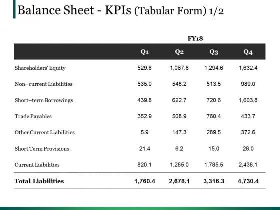Balance Sheet Kpis Template Ppt PowerPoint Presentation Summary Portfolio