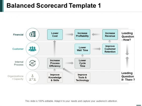 Balanced Scorecard Leading Ppt PowerPoint Presentation Pictures Professional