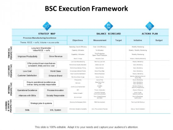 Balanced Scorecard Outline BSC Execution Framework Ppt PowerPoint Presentation Styles Background Designs PDF