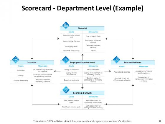 Balanced_Scorecard_Outline_Ppt_PowerPoint_Presentation_Complete_Deck_With_Slides_Slide_10