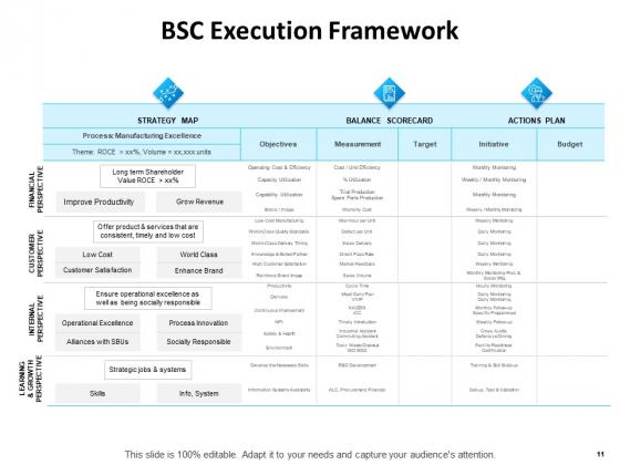 Balanced_Scorecard_Outline_Ppt_PowerPoint_Presentation_Complete_Deck_With_Slides_Slide_11