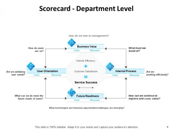 Balanced_Scorecard_Outline_Ppt_PowerPoint_Presentation_Complete_Deck_With_Slides_Slide_9