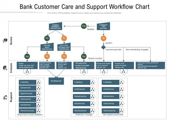 Bank Customer Care And Support Workflow Chart Ppt PowerPoint Presentation Summary Images PDF