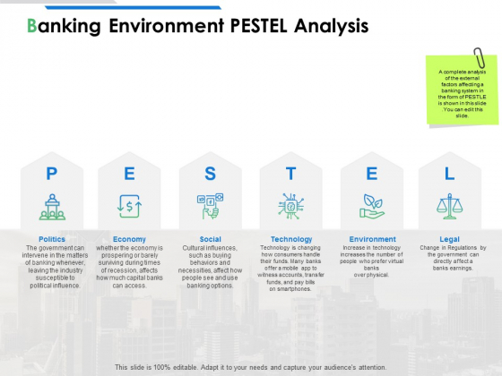 Banking Environment Pestel Analysis Ppt PowerPoint Presentation Infographics Templates