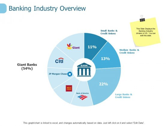 Banking Industry Overview Ppt PowerPoint Presentation Layouts Guide