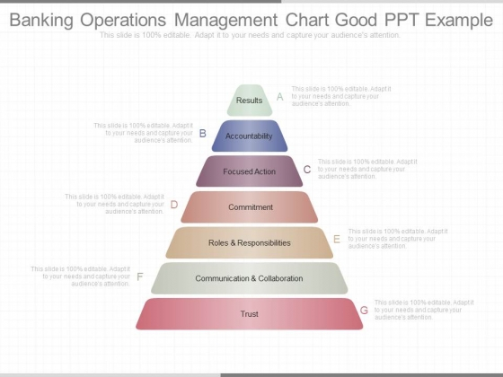 Banking Operations Management Chart Good Ppt Example