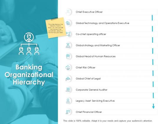 Banking Organizational Hierarchy Ppt PowerPoint Presentation Inspiration Designs Download