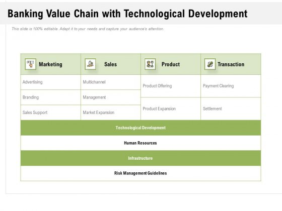 Banking Value Chain With Technological Development Ppt Powerpoint Presentation Styles Templates Pdf