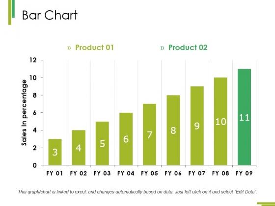 Bar Chart Ppt PowerPoint Presentation Infographic Template Master Slide