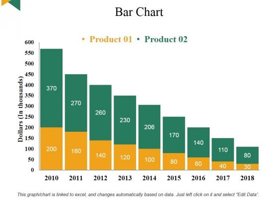 Bar Chart Ppt PowerPoint Presentation Infographic Template Portfolio