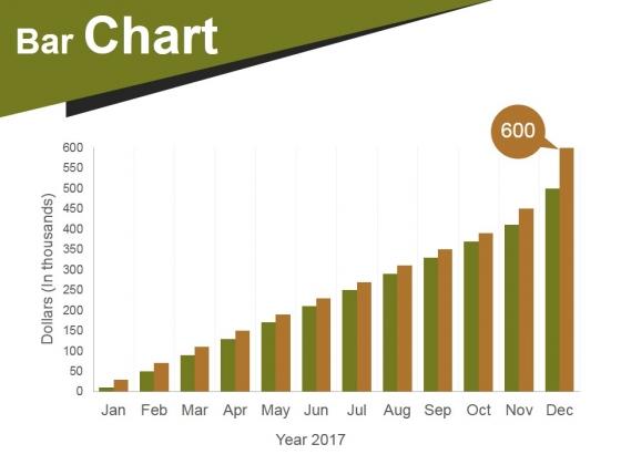 Bar Chart Ppt PowerPoint Presentation Infographics Designs Download