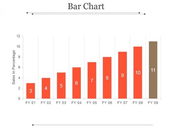 Bar Chart Ppt PowerPoint Presentation Microsoft