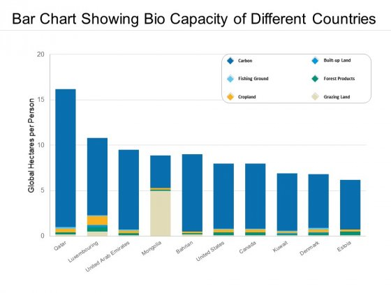 Bar Chart Showing Bio Capacity Of Different Countries Ppt PowerPoint Presentation Ideas Summary