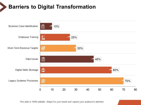 Barriers To Digital Transformation Ppt PowerPoint Presentation Professional Influencers