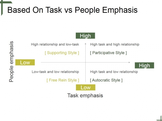 Based On Task Vs People Emphasis Ppt PowerPoint Presentation Graphics