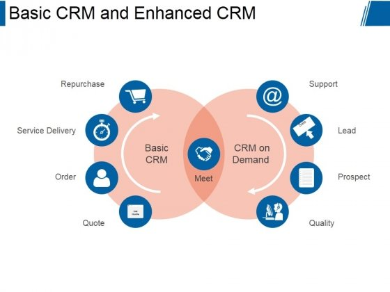Basic Crm And Enhanced Crm Ppt PowerPoint Presentation Layouts
