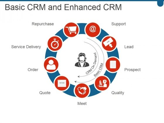 Basic Crm And Enhanced Crm Ppt PowerPoint Presentation Picture