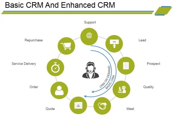 Basic Crm And Enhanced Crm Ppt PowerPoint Presentation Slides Layout