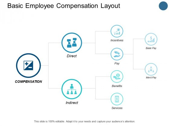 Basic Employee Compensation Layout Incentives Ppt PowerPoint Presentation Styles Slides