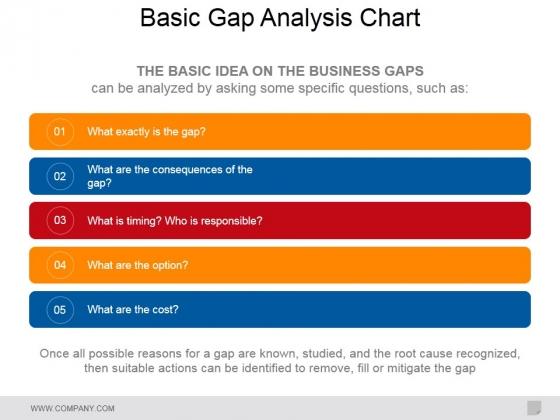 Basic Gap Analysis Chart Ppt PowerPoint Presentation Professional Slide Download