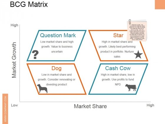 Bcg Matrix Ppt PowerPoint Presentation Layouts Deck