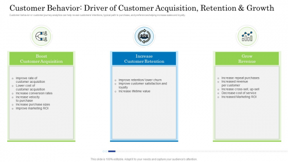 Behavior Driver Of Customer Acquisition Retention And Growth Clipart PDF