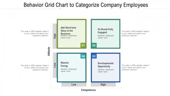 Behavior Grid Chart To Categorize Company Employees Ppt PowerPoint Presentation Infographic Template Infographics PDF