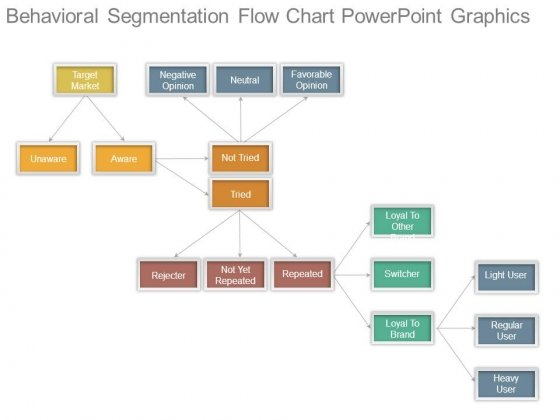 Behavioral Segmentation Flow Chart Powerpoint Graphics
