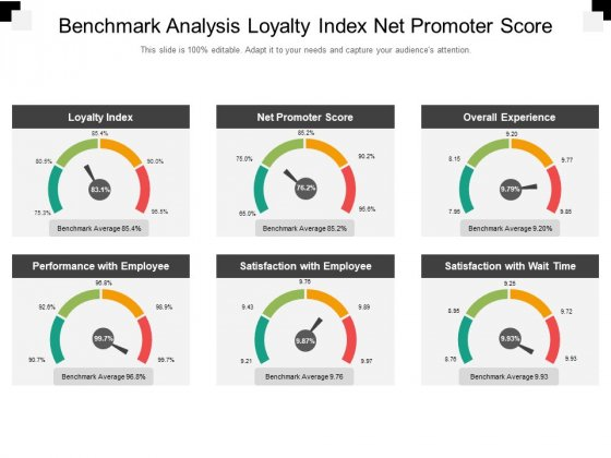 Benchmark Analysis Loyalty Index Net Promoter Score Ppt PowerPoint Presentation Inspiration Gridlines