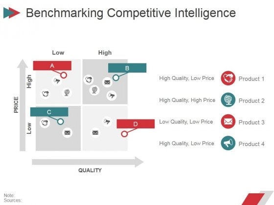 Benchmarking Competitive Intelligence Ppt PowerPoint Presentation Infographic Template Infographics
