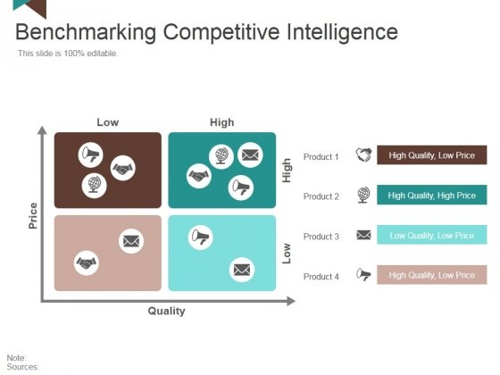 Benchmarking Competitive Intelligence Ppt PowerPoint Presentation Inspiration Master Slide