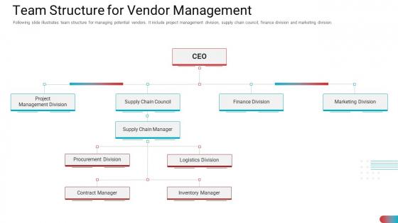Benchmarking_Vendor_Operation_Control_Procedure_Team_Structure_For_Vendor_Management_Portrait_PDF_Slide_1