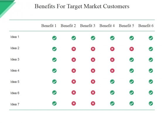 Benefits For Target Market Customers Ppt PowerPoint Presentation Summary Example Introduction