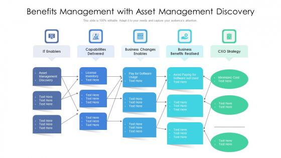 Benefits Management With Asset Management Discovery Ppt PowerPoint Presentation File Portrait PDF